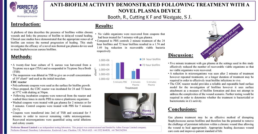 Anti-biofilm activity demonstrated following treatment with a novel plasma device