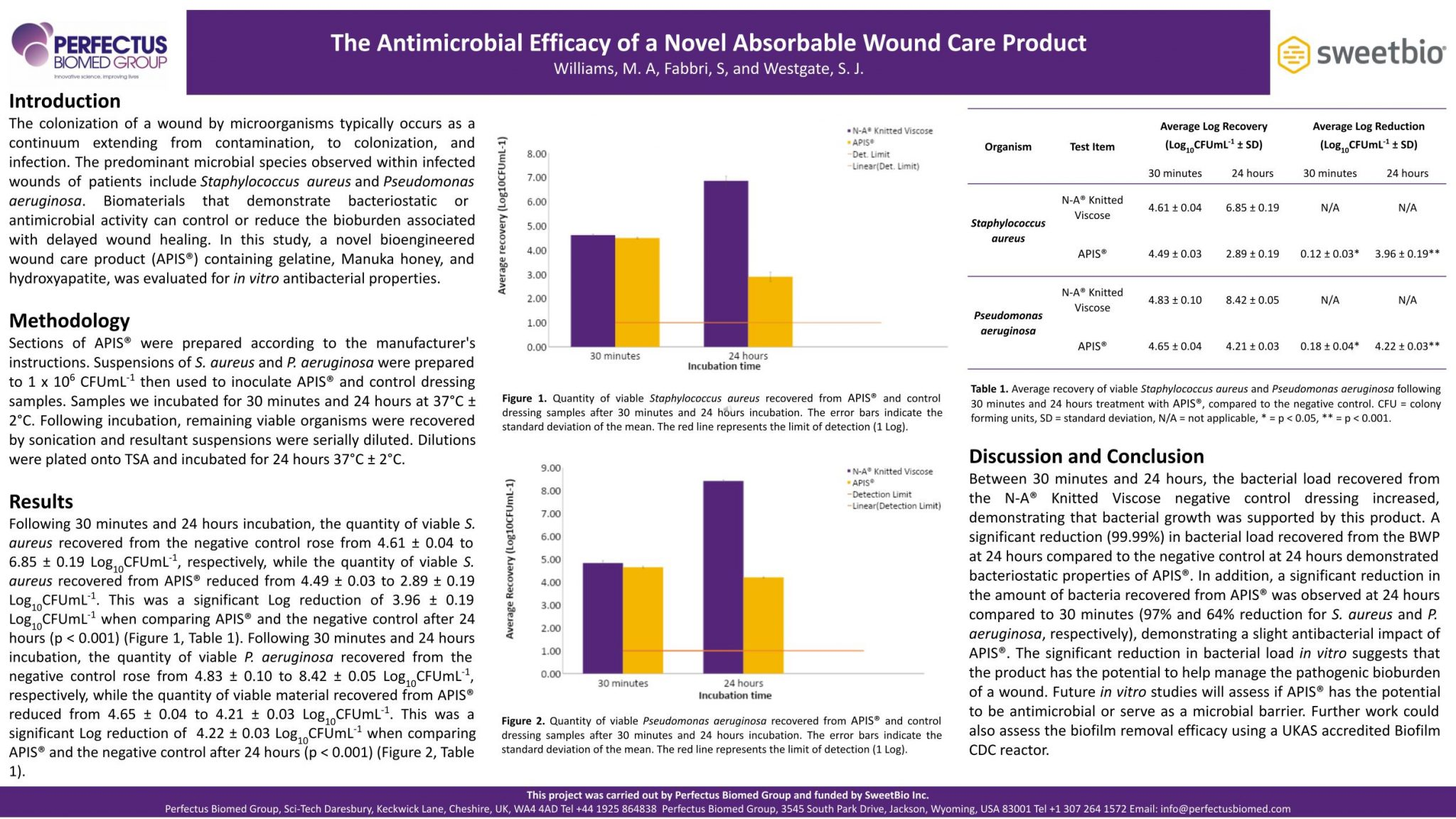 The Antimicrobial Efficacy of a Novel Absorbable Wound Care Product